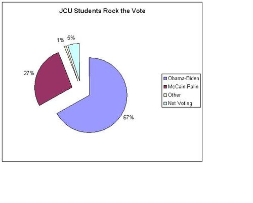 JCU Students Rock the Vote